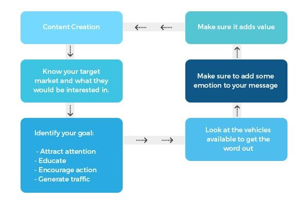 Inbound Marketing Steps