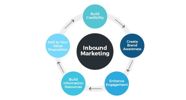 Inbound Marketing Why