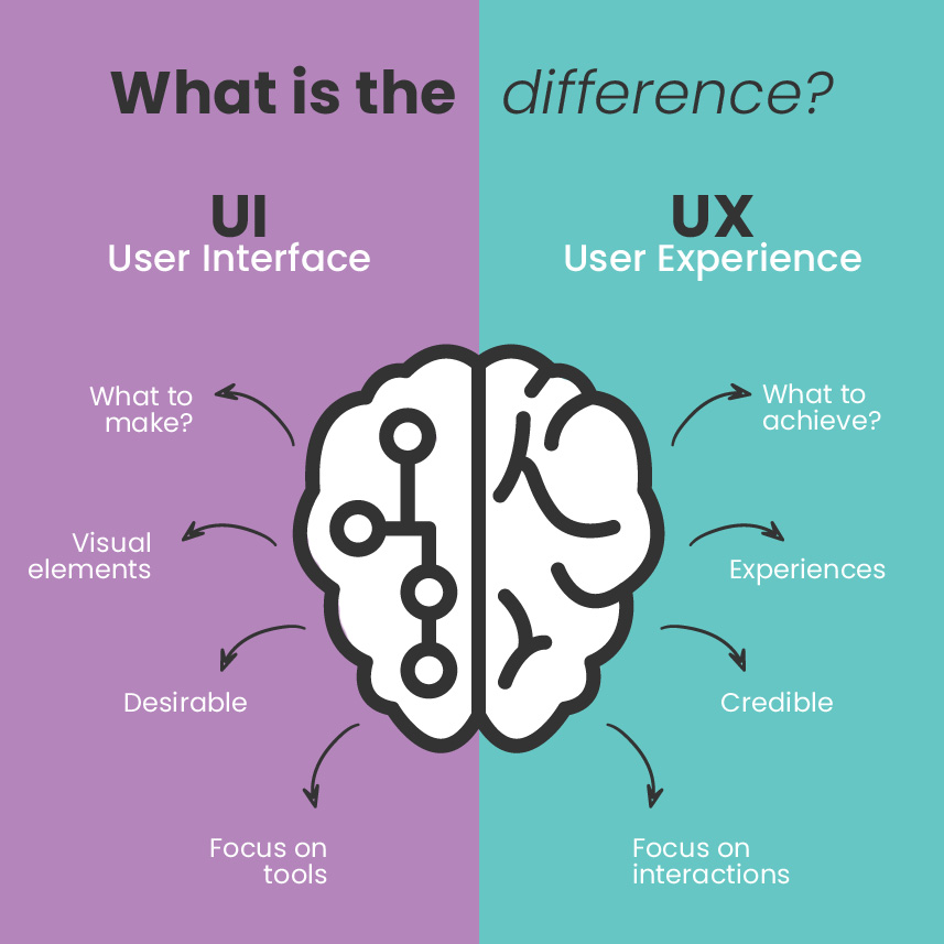 UI & UX what is the difference?